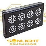 LED Anbau SONLIGHT Apollo Plus hyperled 8 (128 x 3 W) 384 W